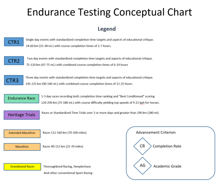 Endurance Program Conceptual Chart Legend
